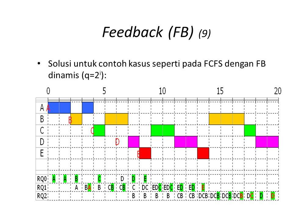 Feedback (FB) (10) Solusi untuk contoh kasus seperti pada FCFS dengan FB dinamis (q=2i): (lanjutan)