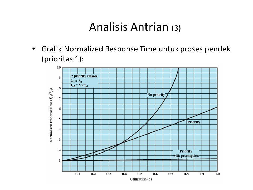 Analisis Antrian (4) Apa analisis anda