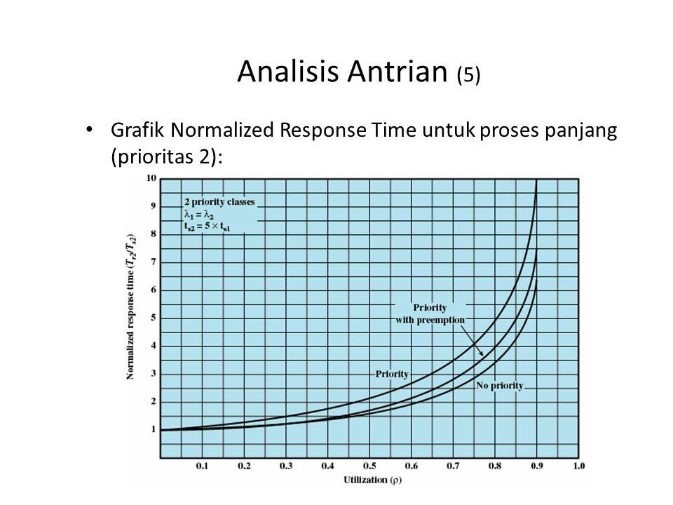 Analisis Antrian (6) Apa analisis anda