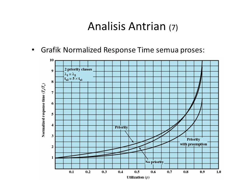 Analisis Antrian (8) Apa analisis anda