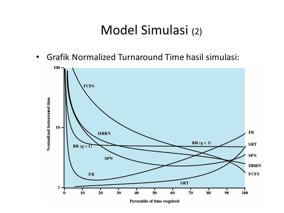 Model Simulasi (3) Apa analisis anda