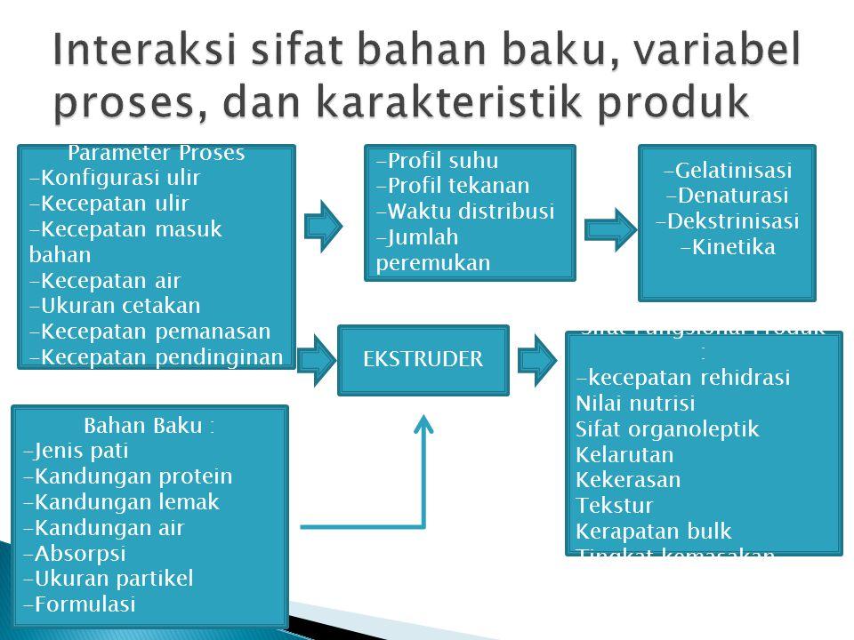 Interaksi sifat bahan baku, variabel proses, dan karakteristik produk