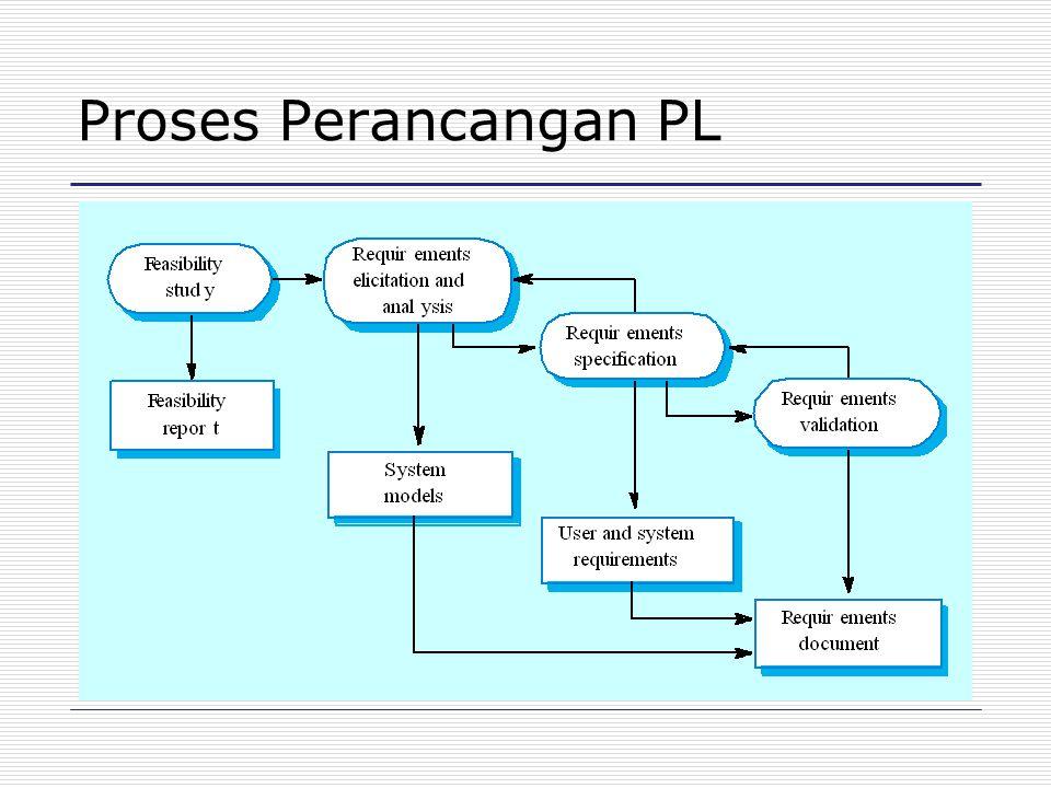 Metode Terstruktur Pendekatan sistematis untuk mengembangkan perancangan perangkat lunak.