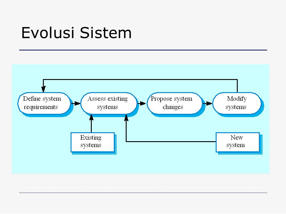 RUP Model proses modern dikembangkan dari pengerjaan UML dan proses yang berkaitan. Normalnya dideskripsikan dari 3 sudut pandang.