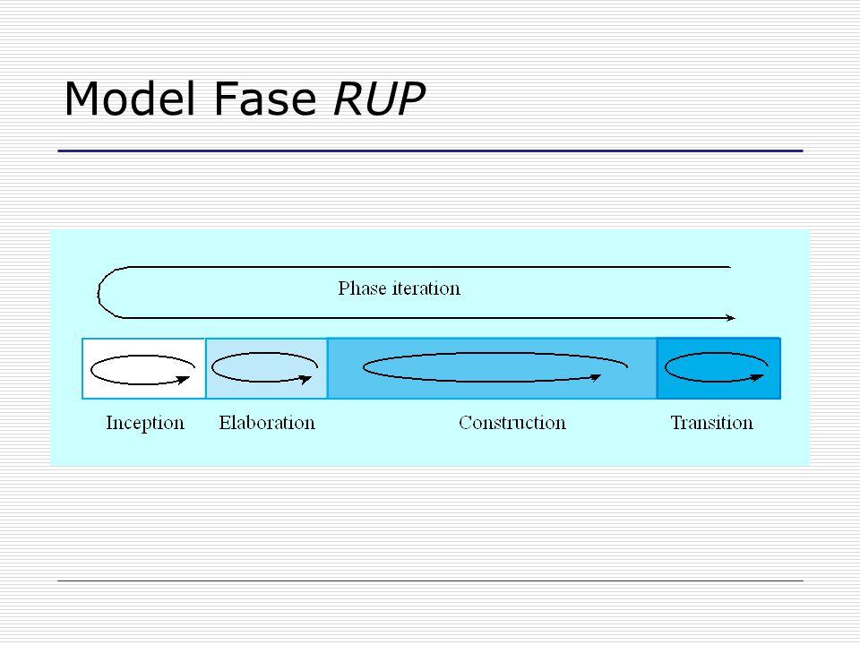 Fase RUP Permulaan Membuat kasus bisnis untuk sistem. Perluasan