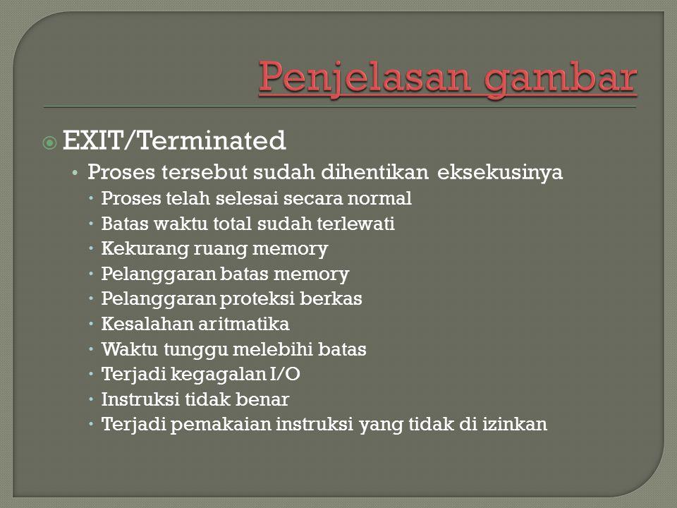 Penjelasan gambar EXIT/Terminated