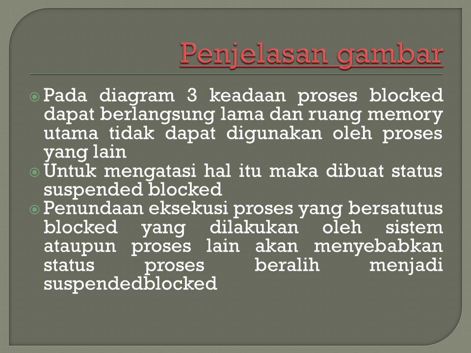 Penjelasan gambar Pada diagram 3 keadaan proses blocked dapat berlangsung lama dan ruang memory utama tidak dapat digunakan oleh proses yang lain.
