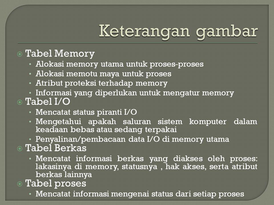 Keterangan gambar Tabel Memory Tabel I/O Tabel Berkas Tabel proses