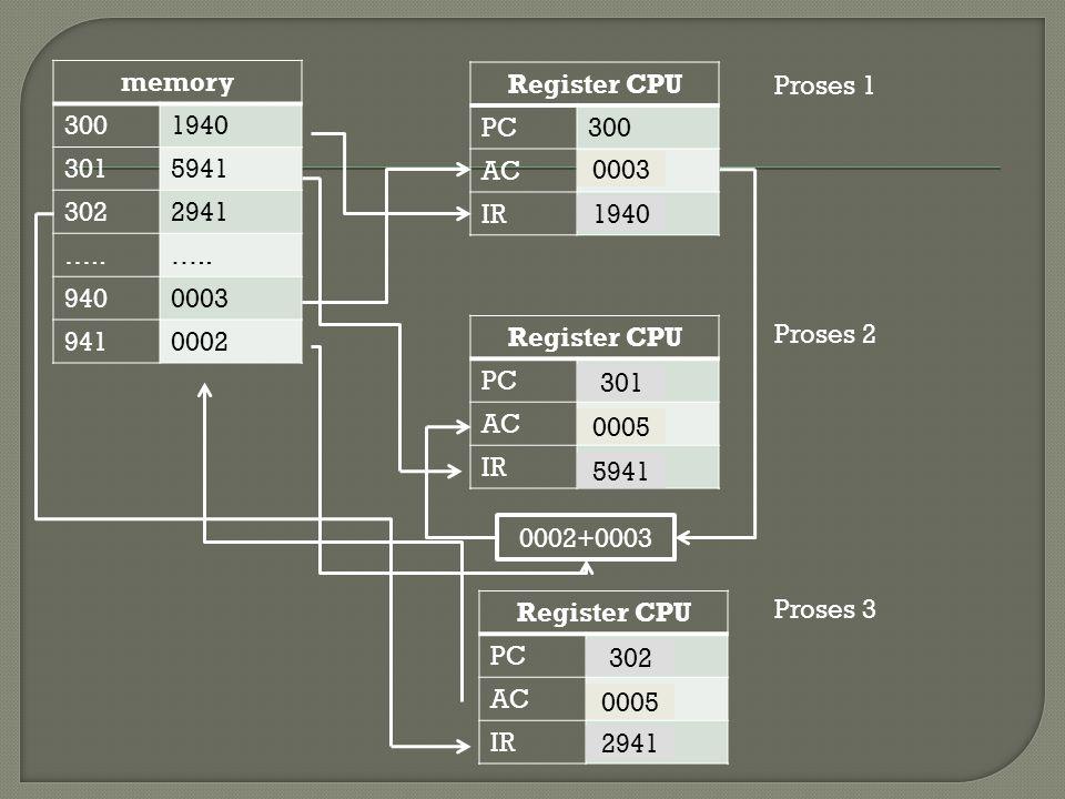 memory 300. 1940. 301. 5941. 302. 2941. ….. 940. 0003. 941. 0002. Register CPU. PC. 300.
