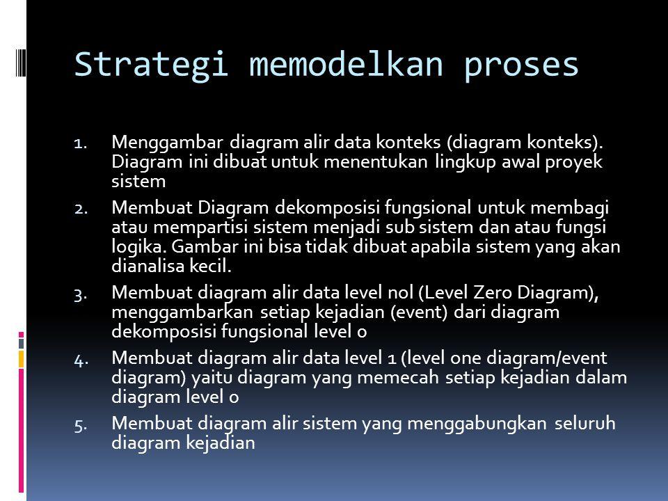 Strategi memodelkan proses