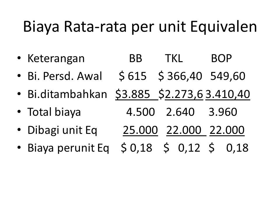 Biaya Rata-rata per unit Equivalen