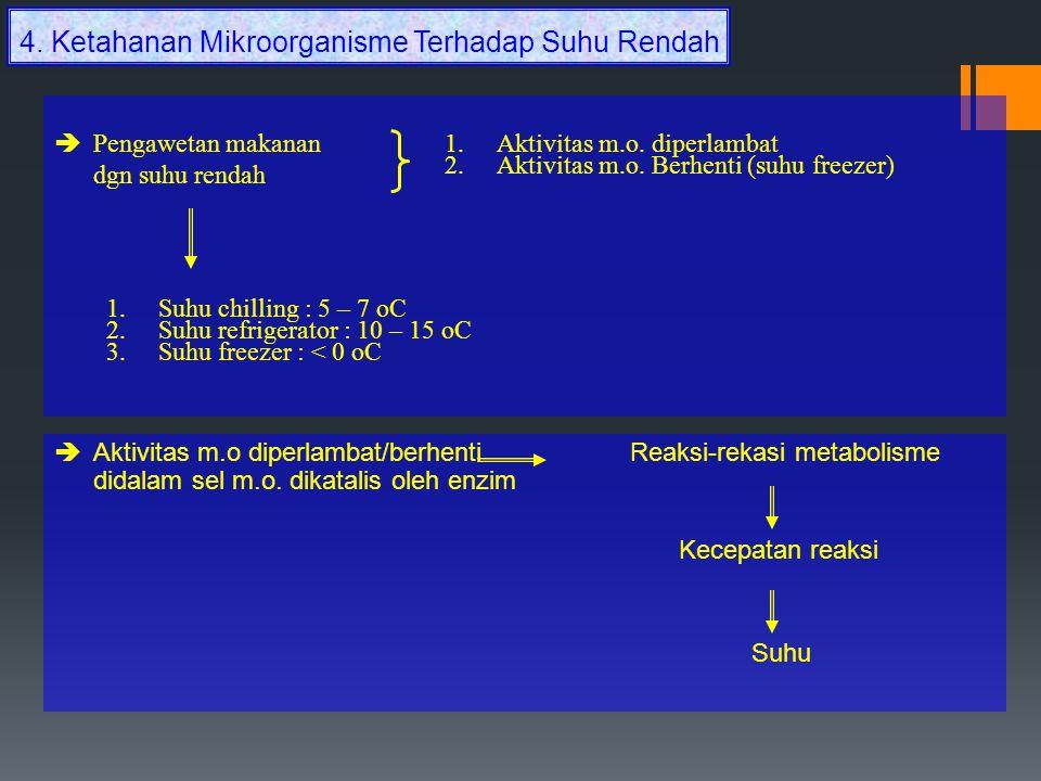 4. Ketahanan Mikroorganisme Terhadap Suhu Rendah
