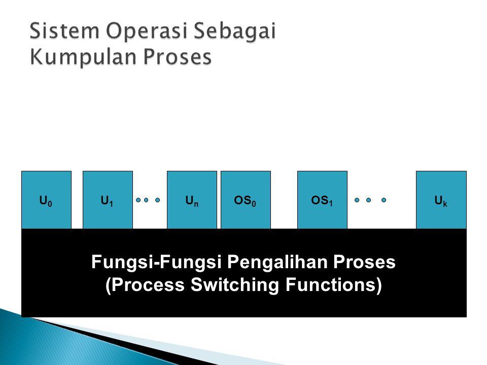 Sistem Operasi Sebagai Kumpulan Proses