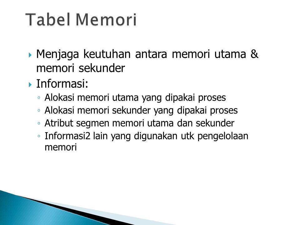 Tabel Memori Menjaga keutuhan antara memori utama & memori sekunder