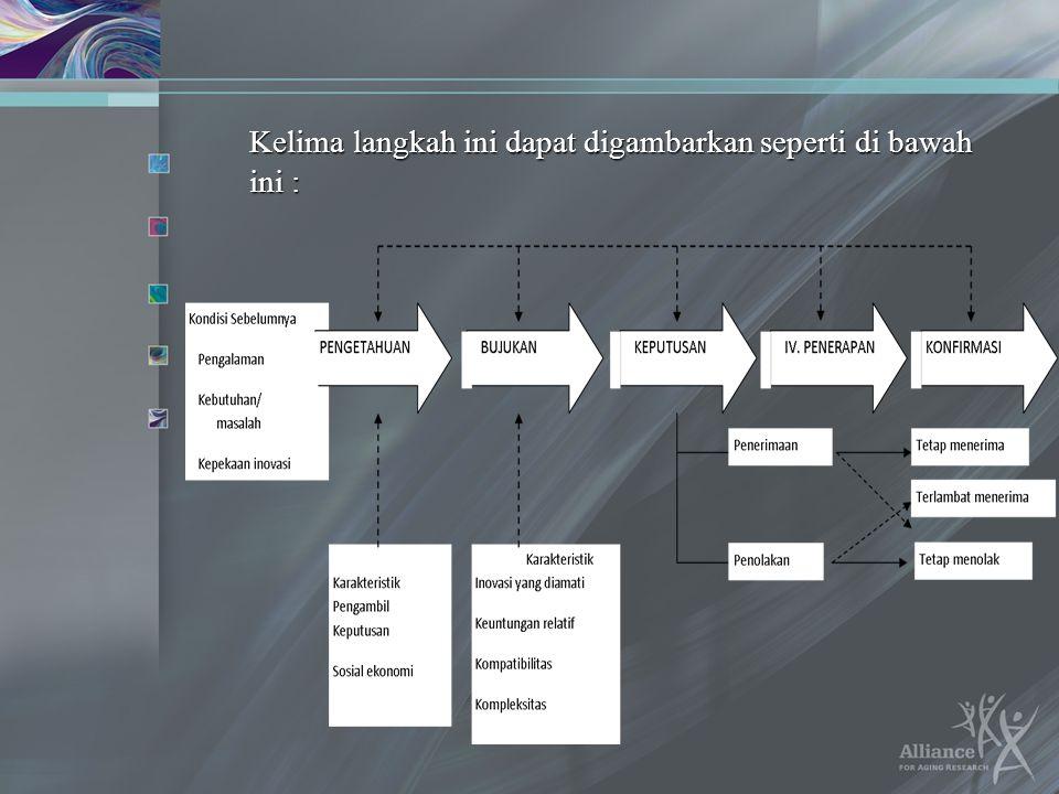Kelima langkah ini dapat digambarkan seperti di bawah ini :