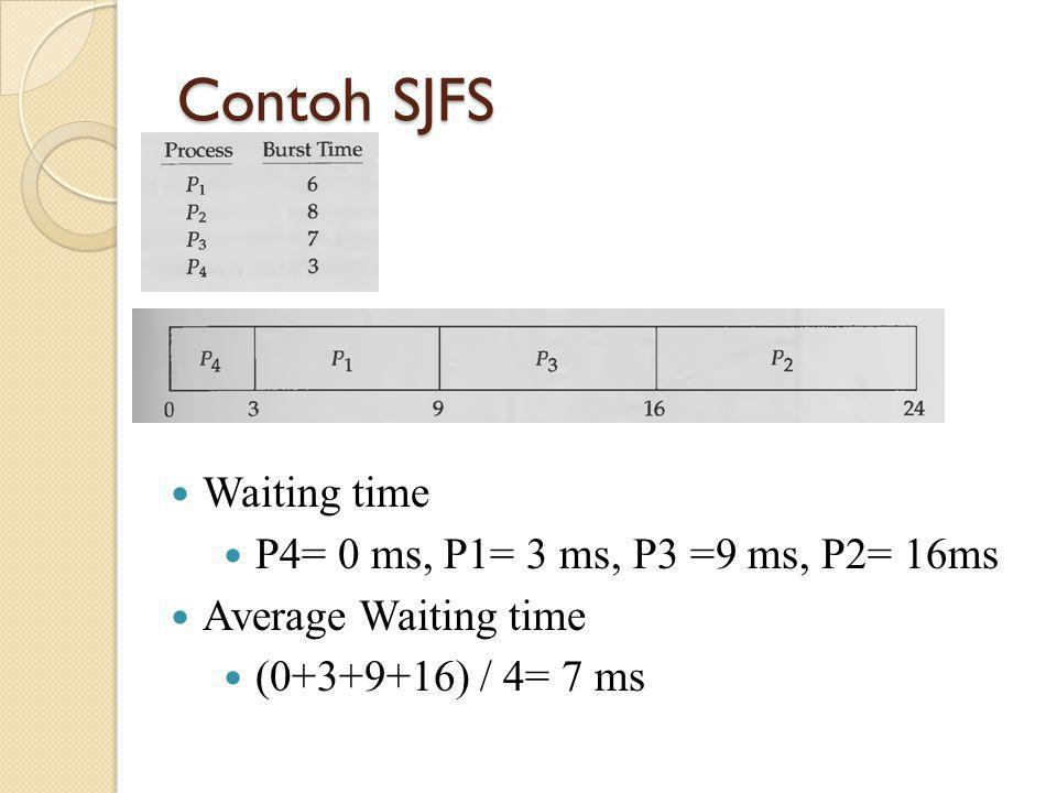 Contoh SJFS Waiting time P4= 0 ms, P1= 3 ms, P3 =9 ms, P2= 16ms