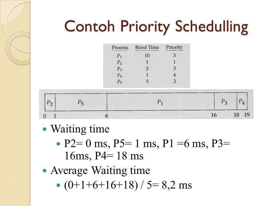 Contoh Priority Schedulling