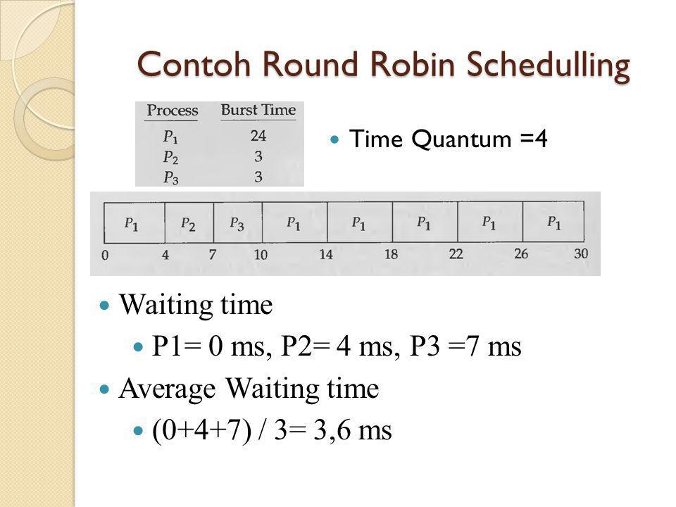 Contoh Round Robin Schedulling