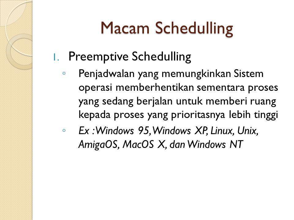 Macam Schedulling Preemptive Schedulling