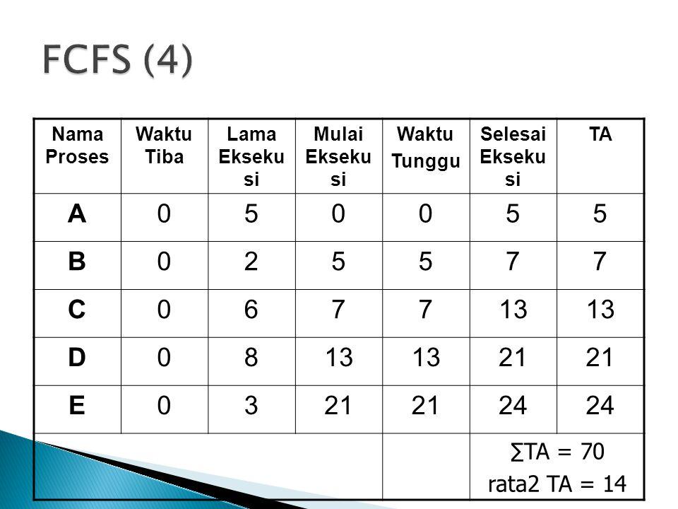 FCFS (4) A 5 B 2 7 C 6 13 D 8 21 E 3 24 ∑TA = 70 rata2 TA = 14