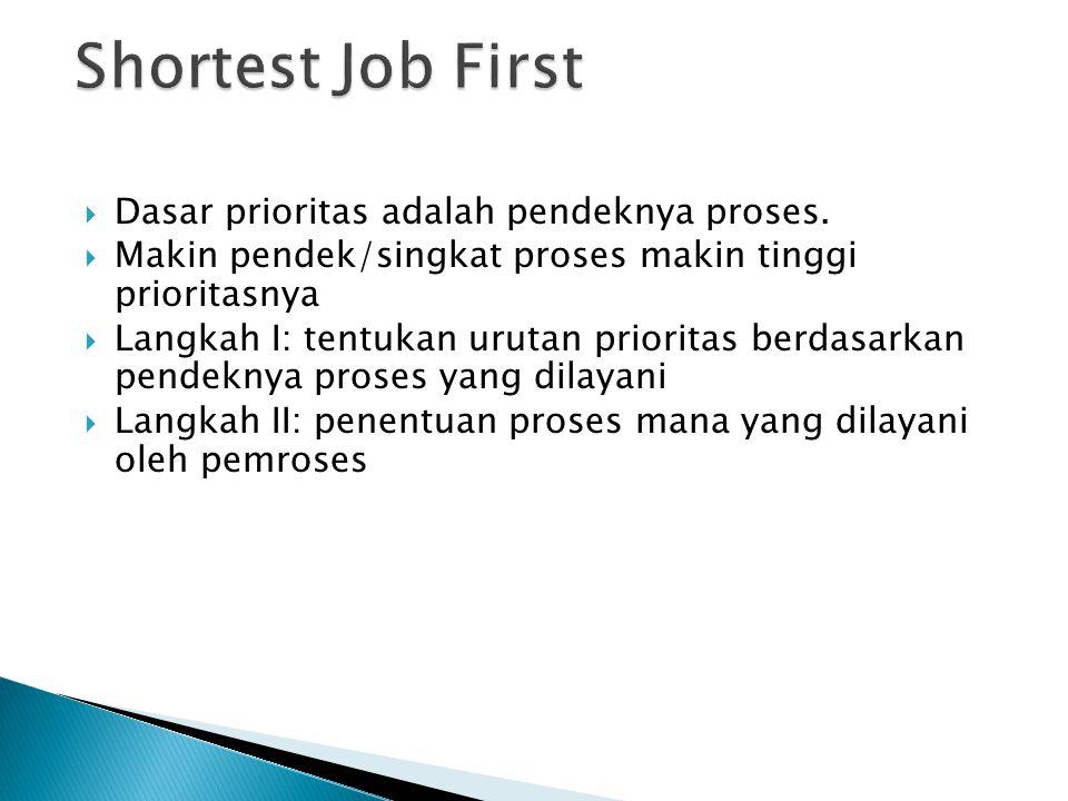 Shortest Job First Dasar prioritas adalah pendeknya proses.