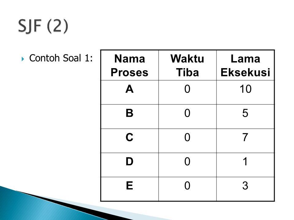 SJF (2) Nama Proses Waktu Tiba Lama Eksekusi A 10 B 5 C 7 D 1 E 3
