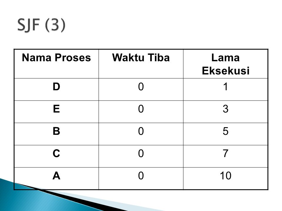 SJF (3) Nama Proses Waktu Tiba Lama Eksekusi D 1 E 3 B 5 C 7 A 10