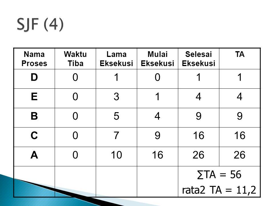 SJF (4) D 1 E 3 4 B 5 9 C 7 16 A 10 26 ∑TA = 56 rata2 TA = 11,2