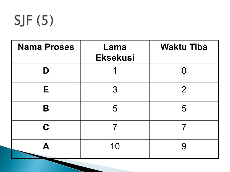 SJF (5) Nama Proses Lama Eksekusi Waktu Tiba D 1 E 3 2 B 5 C 7 A 10 9