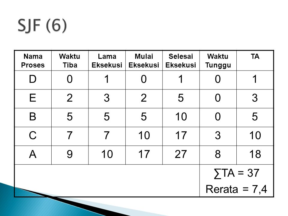 SJF (6) D 1 E 2 3 5 B 10 C 7 17 A 9 27 8 18 ∑TA = 37 Rerata = 7,4