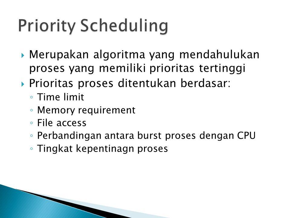 Priority Scheduling Merupakan algoritma yang mendahulukan proses yang memiliki prioritas tertinggi.