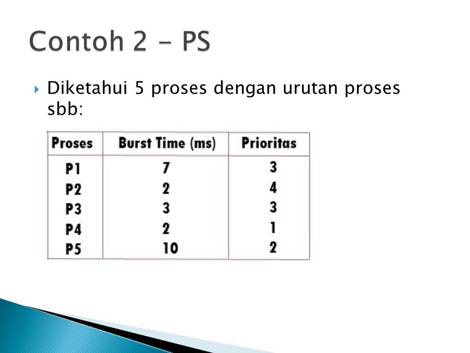 Contoh 2 - PS Diketahui 5 proses dengan urutan proses sbb: