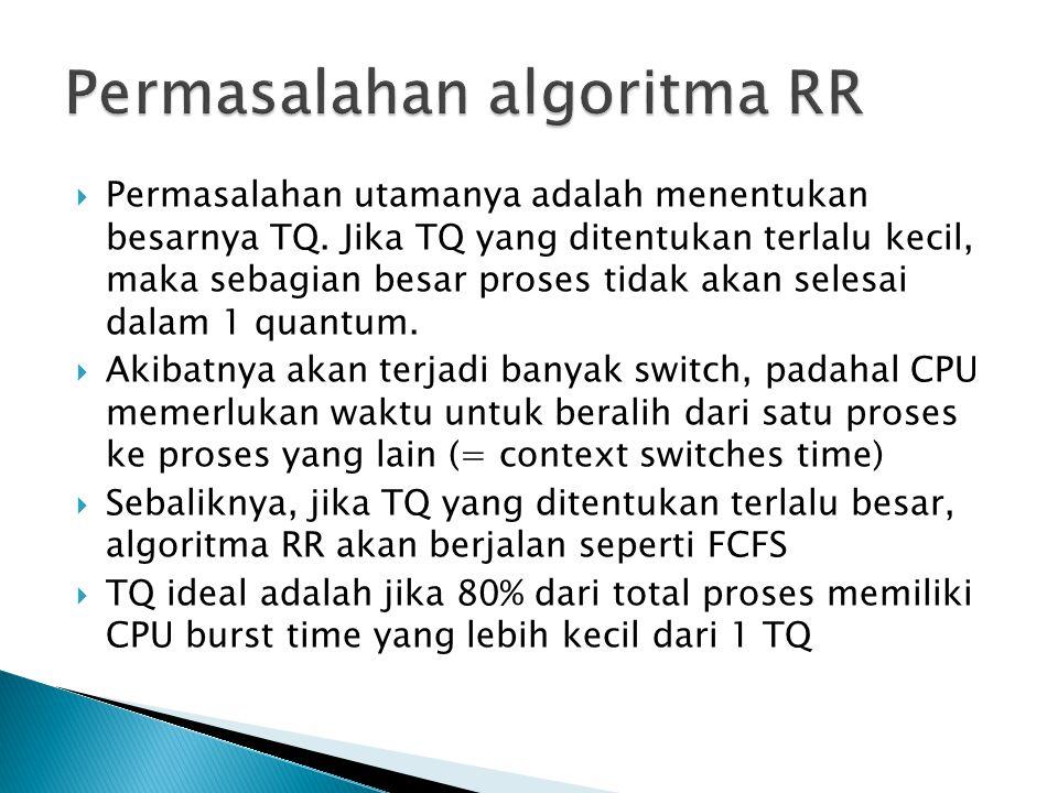 Permasalahan algoritma RR