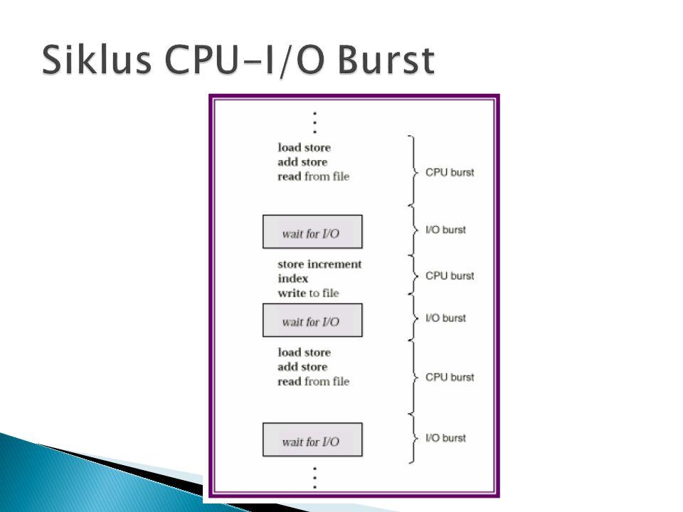 Siklus CPU-I/O Burst