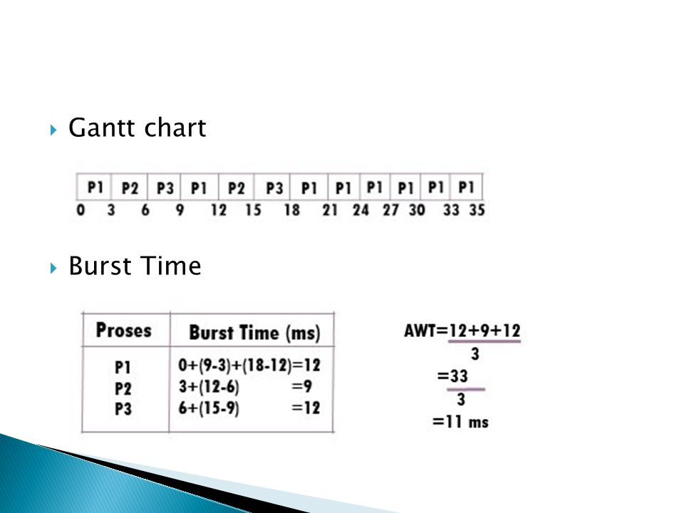 Gantt chart Burst Time