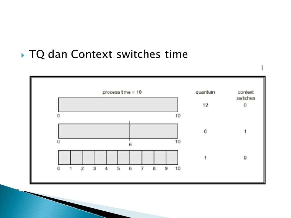 TQ dan Context switches time