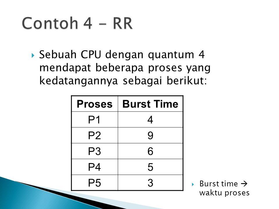 Contoh 4 - RR Sebuah CPU dengan quantum 4 mendapat beberapa proses yang kedatangannya sebagai berikut:
