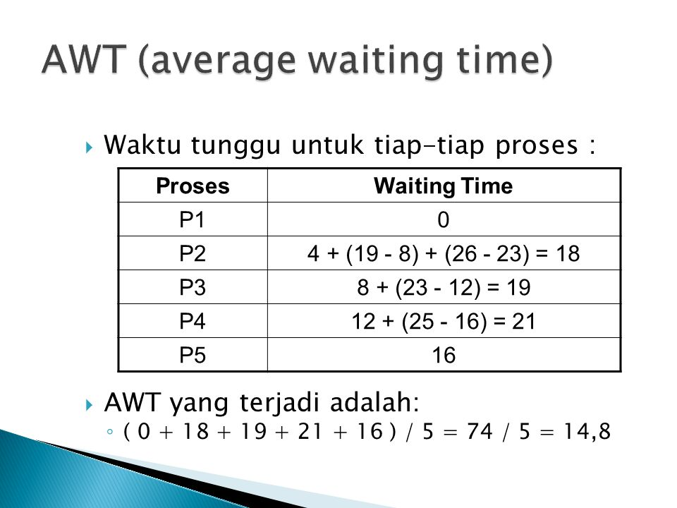 AWT (average waiting time)