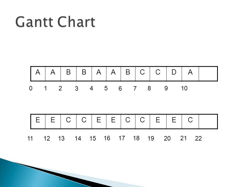 Gantt Chart A B C D 1 2 3 4 5 6 7 8 9 10 E C 11 12 13 14 15 16 17 18 19 20 21 22