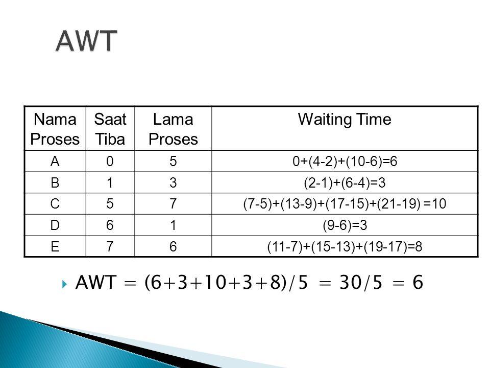 AWT AWT = (6+3+10+3+8)/5 = 30/5 = 6 Nama Proses Saat Tiba Lama Proses