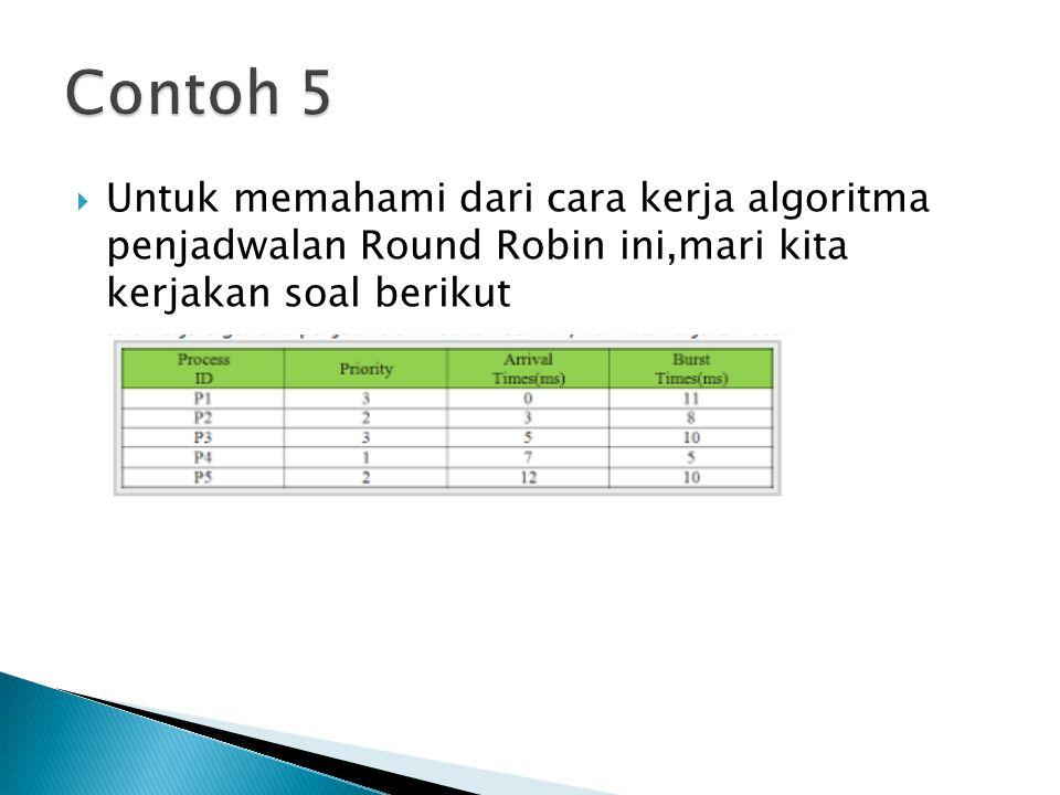 Contoh 5 Untuk memahami dari cara kerja algoritma penjadwalan Round Robin ini,mari kita kerjakan soal berikut