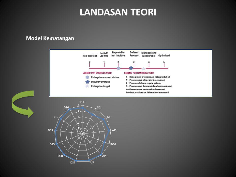 LANDASAN TEORI Model Kematangan