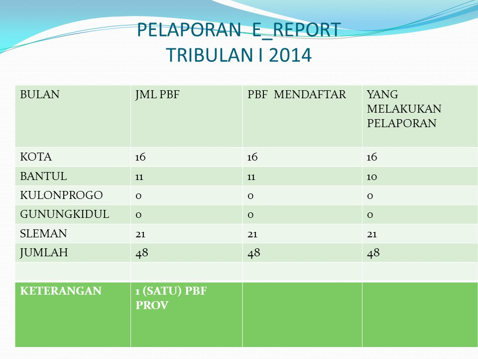 PELAPORAN E_REPORT TRIBULAN I 2014