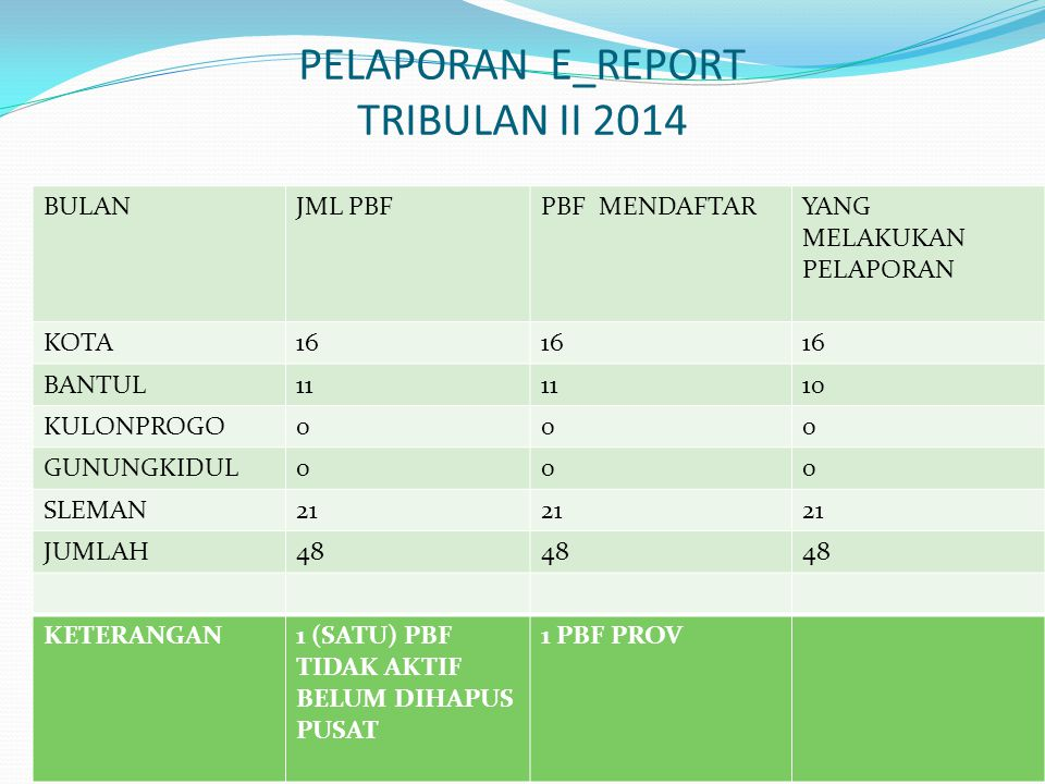 PELAPORAN E_REPORT TRIBULAN II 2014