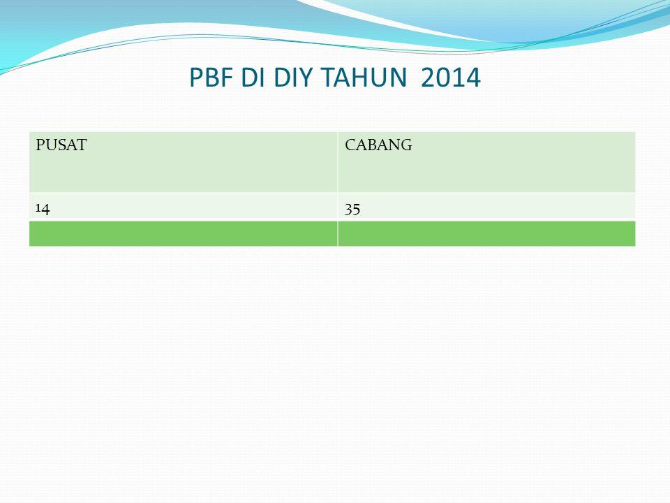 PBF DI DIY TAHUN 2014 PUSAT CABANG 14 35