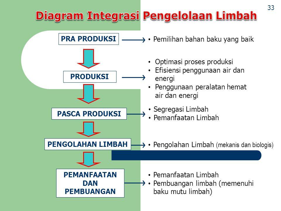 Diagram Integrasi Pengelolaan Limbah