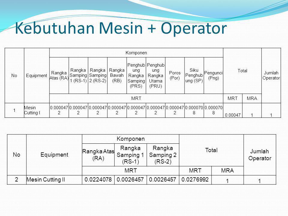 Kebutuhan Mesin + Operator