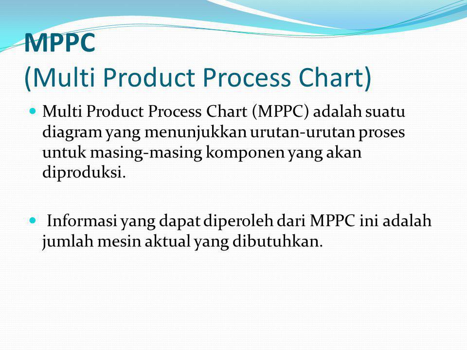 MPPC (Multi Product Process Chart)