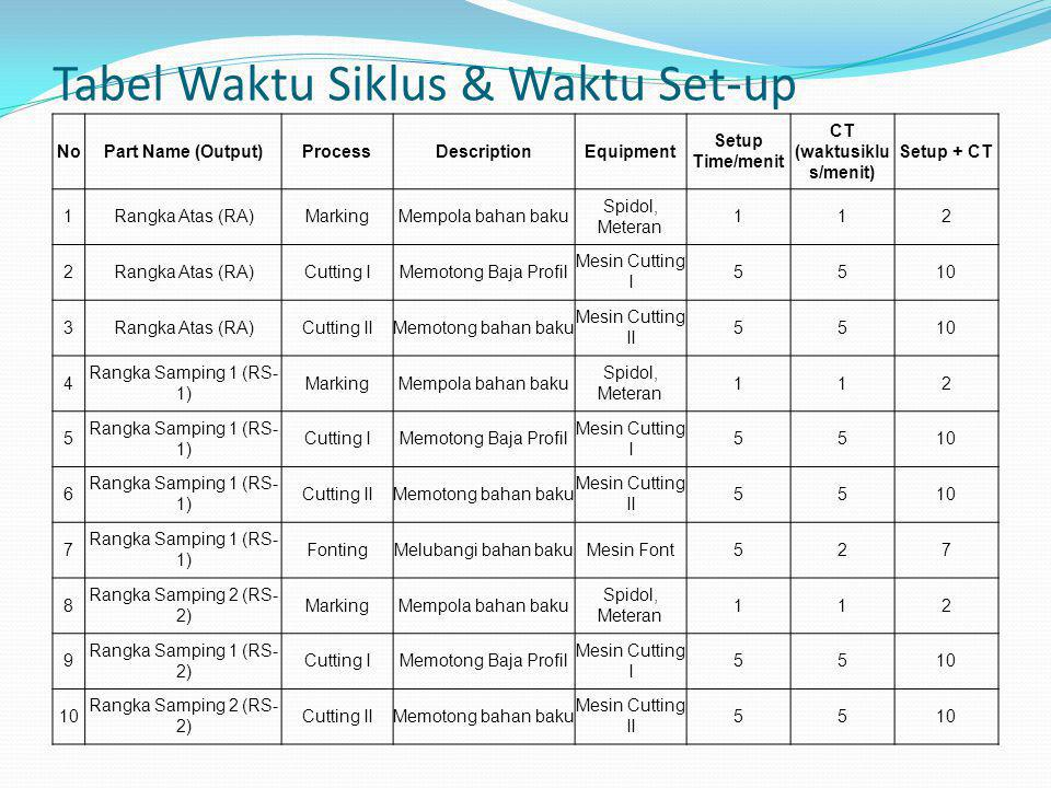 Tabel Waktu Siklus & Waktu Set-up