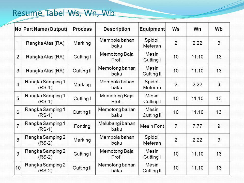 Resume Tabel Ws, Wn, Wb No Part Name (Output) Process Description